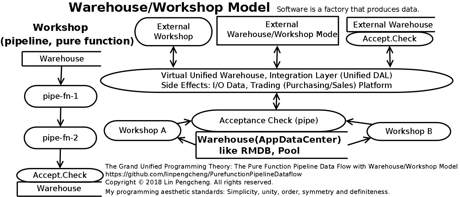 Warehouse-Workshop-Model-v2