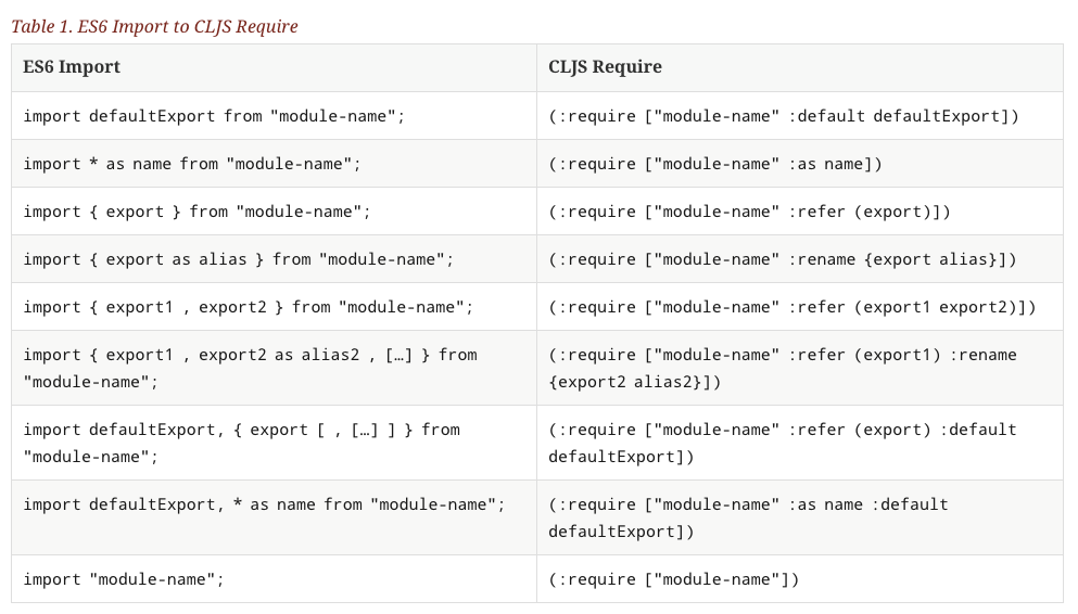 Guide on how to use/import npm modules/packages in ClojureScript